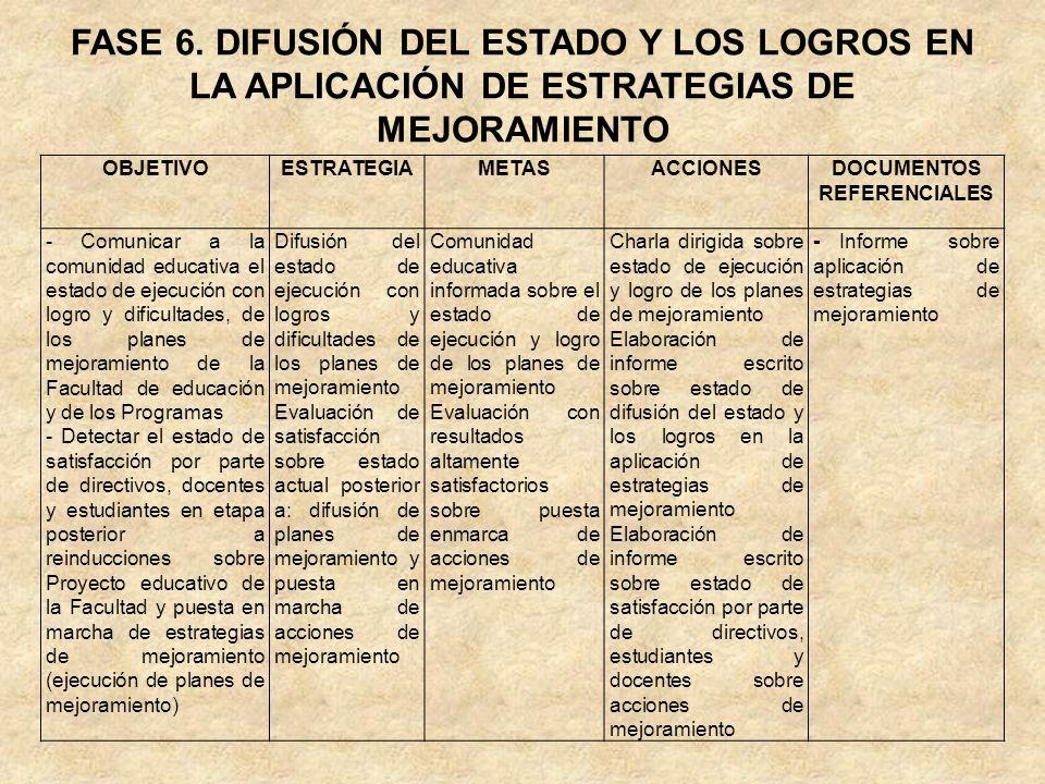 FASE 6. DIFUSIÓN DEL ESTADO Y LOS LOGROS EN LA APLICACIÓN DE ESTRATEGIAS DE MEJORAMIENTO OBJETIVOESTRATEGIAMETASACCIONESDOCUMENTOS REFERENCIALES - Com
