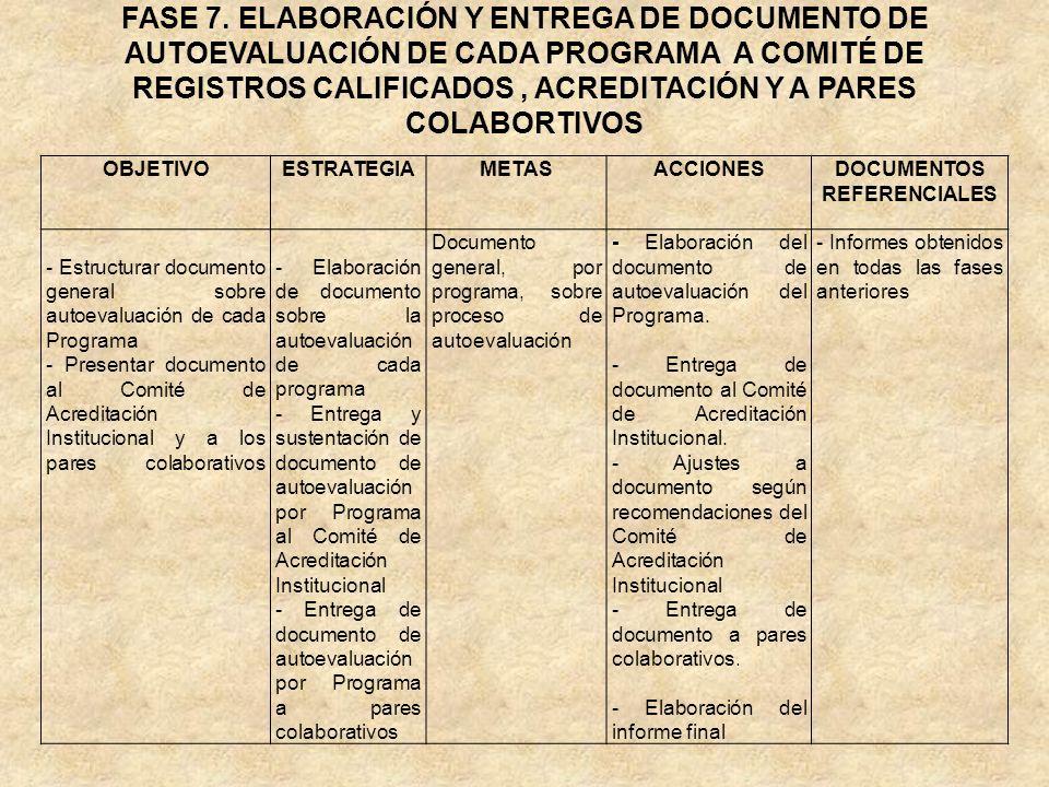 FASE 7. ELABORACIÓN Y ENTREGA DE DOCUMENTO DE AUTOEVALUACIÓN DE CADA PROGRAMA A COMITÉ DE REGISTROS CALIFICADOS, ACREDITACIÓN Y A PARES COLABORTIVOS O