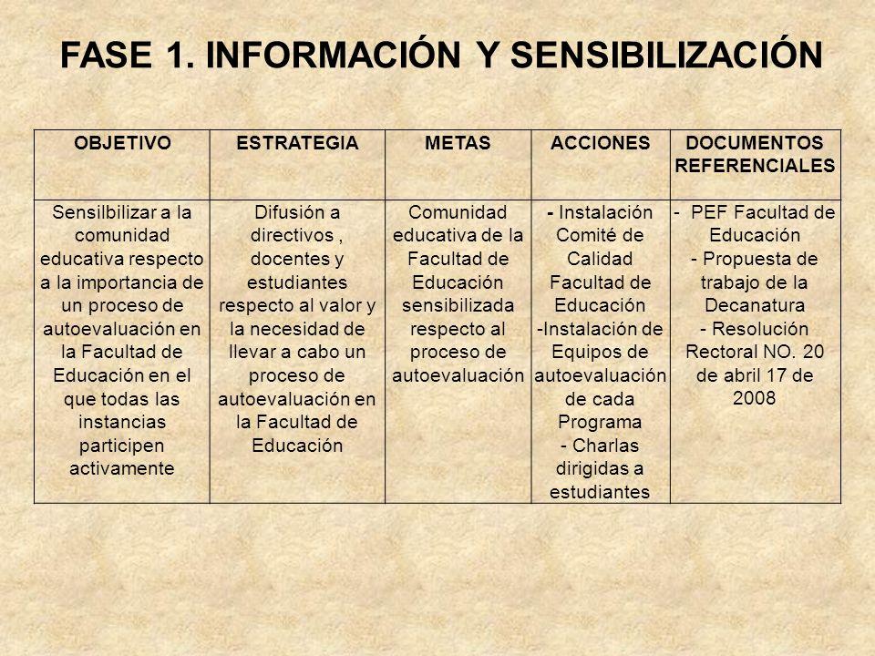 FASE 1. INFORMACIÓN Y SENSIBILIZACIÓN OBJETIVOESTRATEGIAMETASACCIONESDOCUMENTOS REFERENCIALES Sensilbilizar a la comunidad educativa respecto a la imp