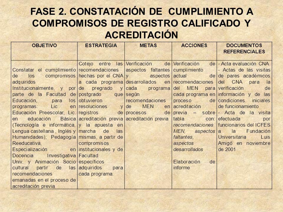 FASE 2. CONSTATACIÓN DE CUMPLIMIENTO A COMPROMISOS DE REGISTRO CALIFICADO Y ACREDITACIÓN OBJETIVOESTRATEGIAMETASACCIONESDOCUMENTOS REFERENCIALES Const