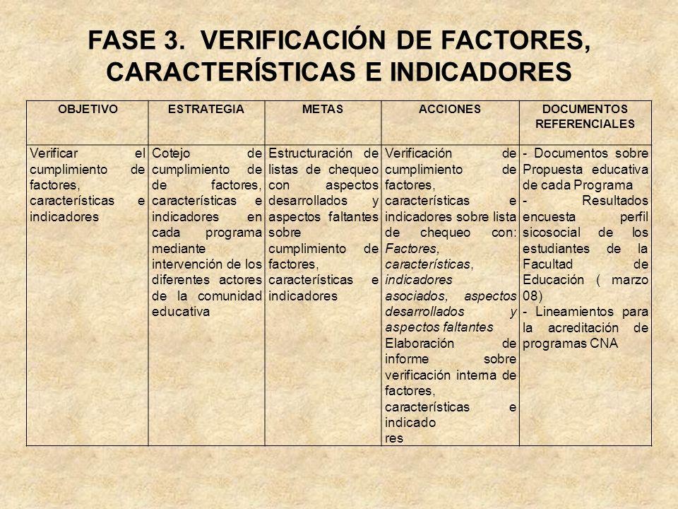 FASE 3. VERIFICACIÓN DE FACTORES, CARACTERÍSTICAS E INDICADORES OBJETIVOESTRATEGIAMETASACCIONESDOCUMENTOS REFERENCIALES Verificar el cumplimiento de f