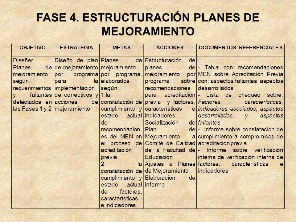 FASE 4. ESTRUCTURACIÓN PLANES DE MEJORAMIENTO OBJETIVOESTRATEGIAMETASACCIONESDOCUMENTOS REFERENCIALES Diseñar Planes de mejoramiento según requerimien