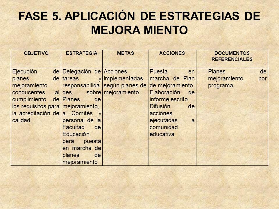 FASE 5. APLICACIÓN DE ESTRATEGIAS DE MEJORA MIENTO OBJETIVOESTRATEGIAMETASACCIONESDOCUMENTOS REFERENCIALES Ejecución de planes de mejoramiento conduce