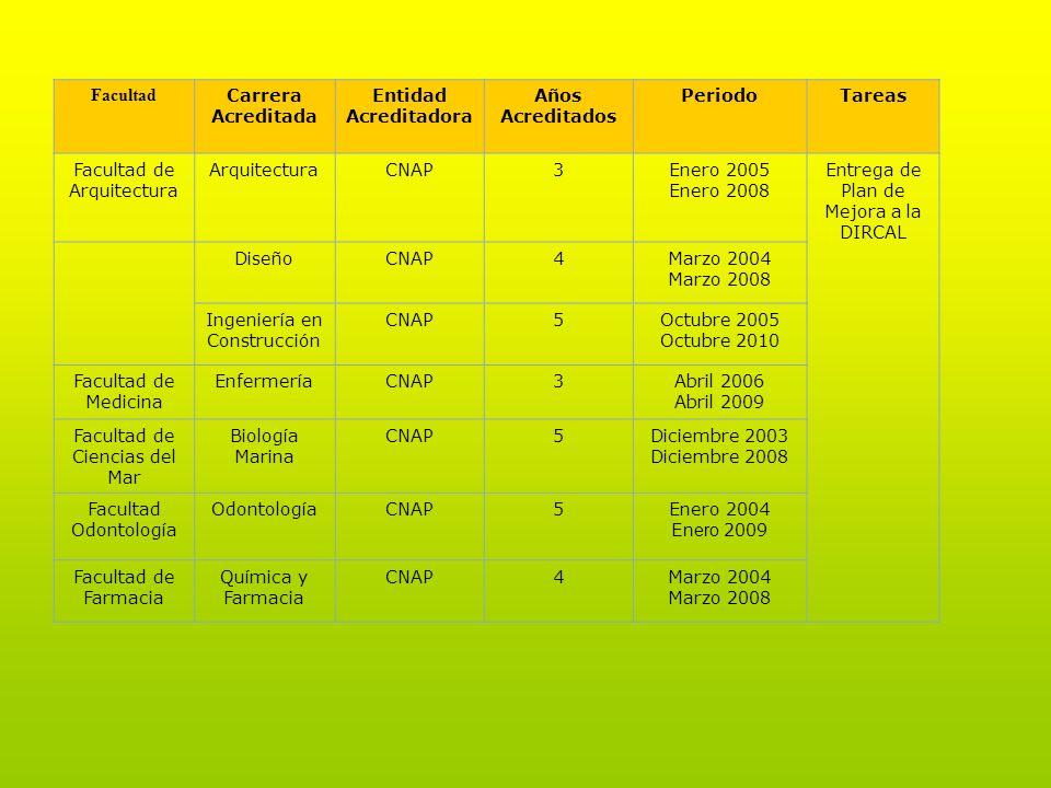 Facultad Carrera Acreditada Entidad Acreditadora Años Acreditados PeriodoTareas Facultad de Arquitectura ArquitecturaCNAP3Enero 2005 Enero 2008 Entreg