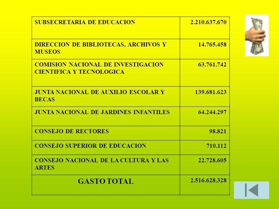 SUBSECRETARIA DE EDUCACION2.210.637.670 DIRECCION DE BIBLIOTECAS, ARCHIVOS Y MUSEOS 14.765.458 COMISION NACIONAL DE INVESTIGACION CIENTIFICA Y TECNOLO