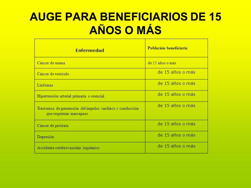 Enfermedad Población beneficiaria Cáncer de mamade 15 años o más Cáncer de testículo de 15 años o más Linfomas de 15 años o más Hipertensión arterial
