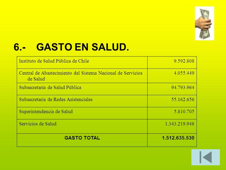 6.-GASTO EN SALUD. Instituto de Salud Pública de Chile9.592.808 Central de Abastecimiento del Sistema Nacional de Servicios de Salud 4.055.449 Subsecr