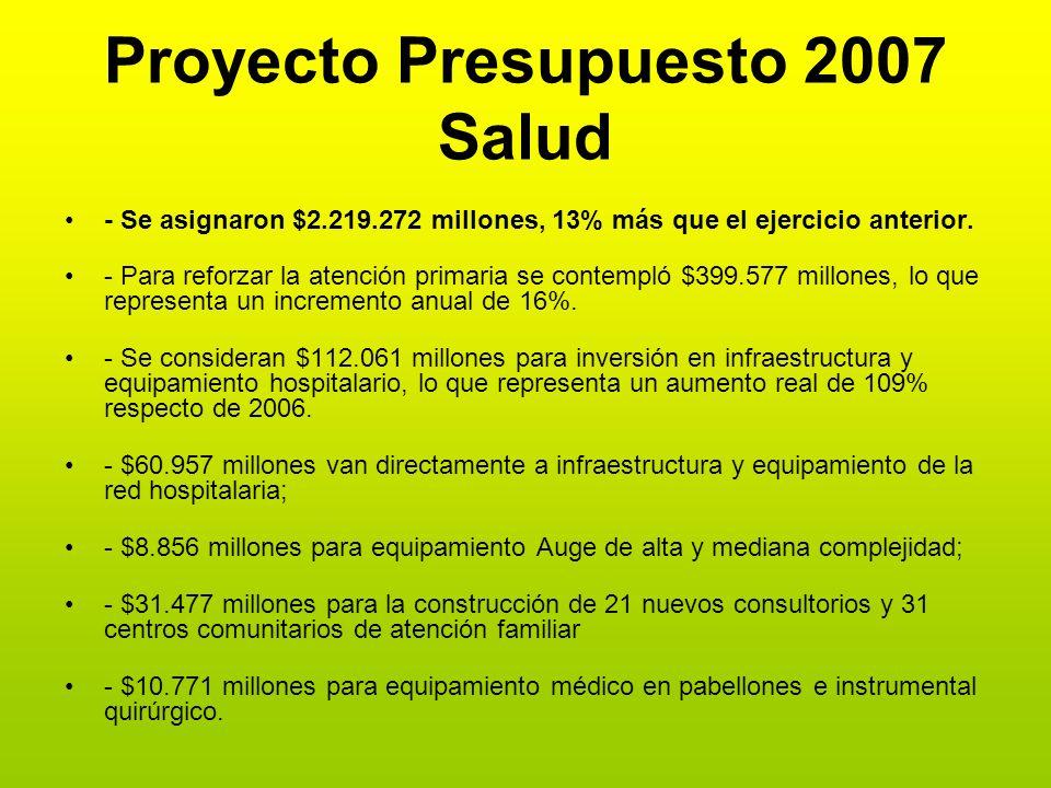 Proyecto Presupuesto 2007 Salud - Se asignaron $2.219.272 millones, 13% más que el ejercicio anterior. - Para reforzar la atención primaria se contemp