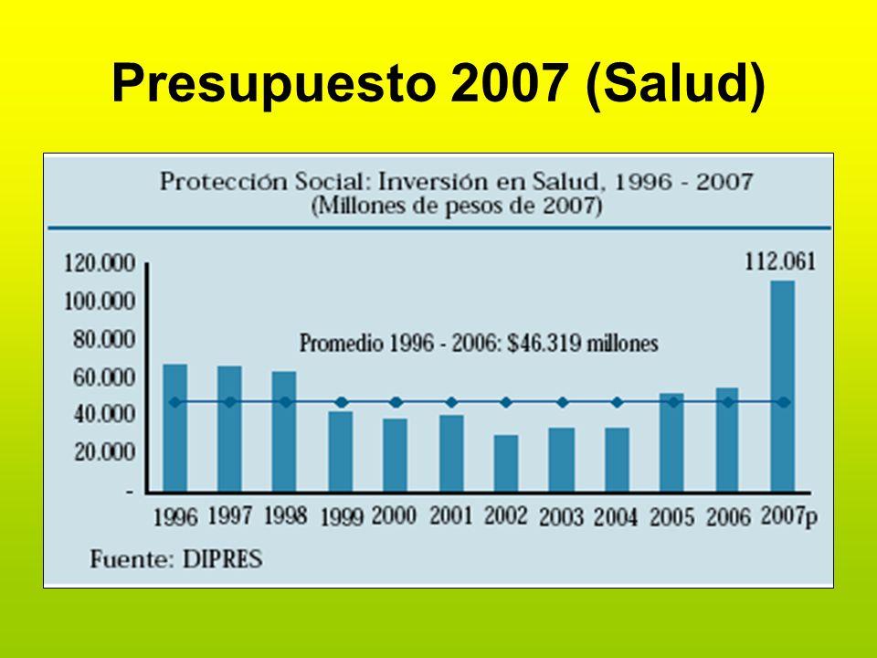 Presupuesto 2007 (Salud)