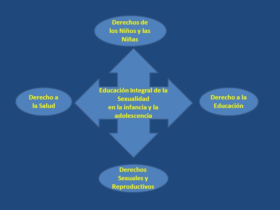 Derecho a la Educación Derechos Sexuales y Reproductivos Derecho a la Salud Educación Integral de la Sexualidad en la infancia y la adolescencia Derechos de los Niños y las Niñas