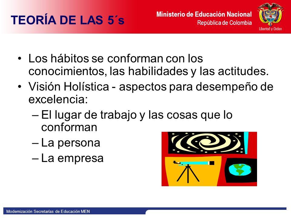 Modernización Secretarías de Educación MEN Ministerio de Educación Nacional República de Colombia Los hábitos se conforman con los conocimientos, las habilidades y las actitudes.