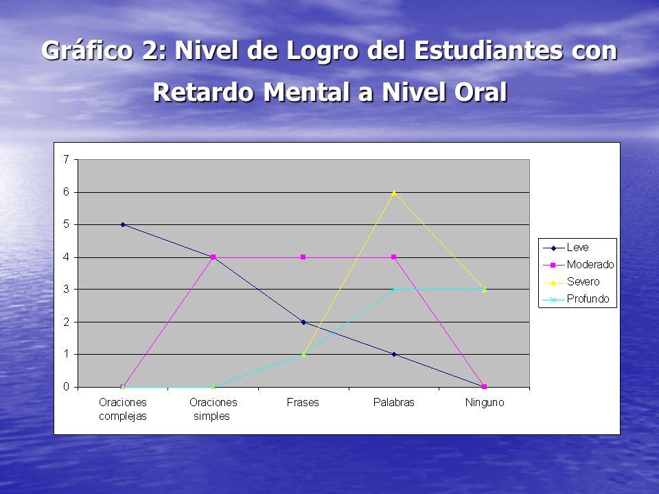 Gráfico 2: Nivel de Logro del Estudiantes con Retardo Mental a Nivel Oral