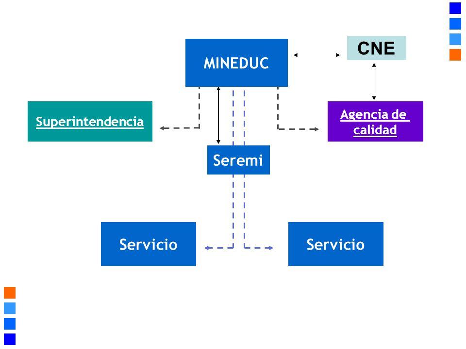 Superintendencia Seremi Servicio Agencia de calidad MINEDUC CNE