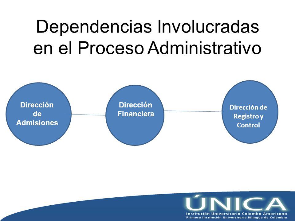 Dependencias Involucradas en el Proceso Administrativo Dirección de Admisiones Dirección Financiera Dirección de Registro y Control