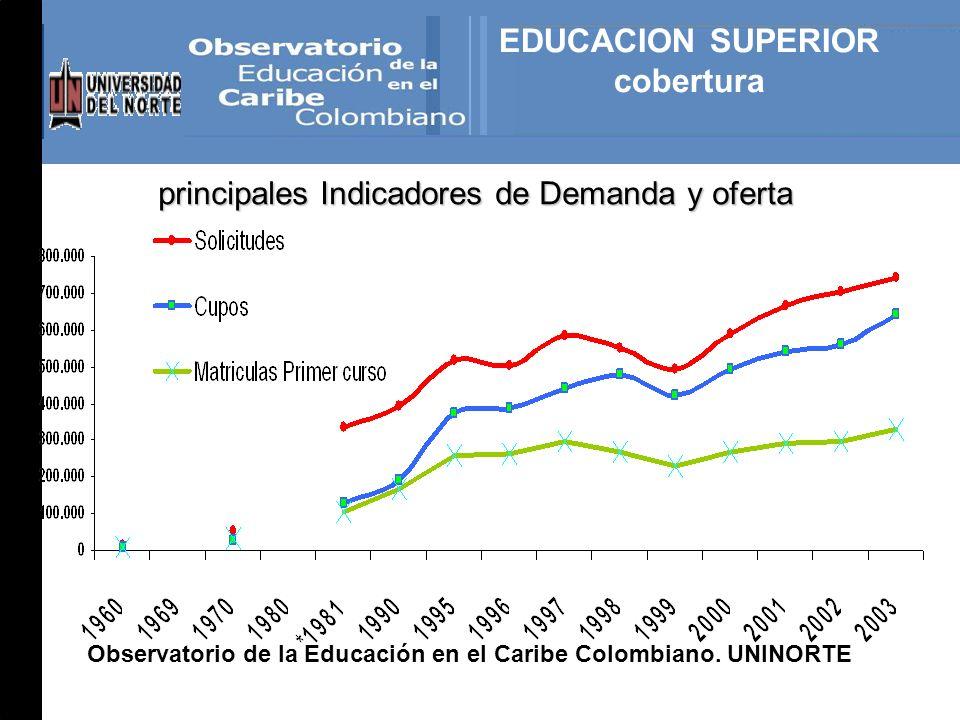 EDUCACION SUPERIOR cobertura principales Indicadores de Demanda y oferta Observatorio de la Educación en el Caribe Colombiano.