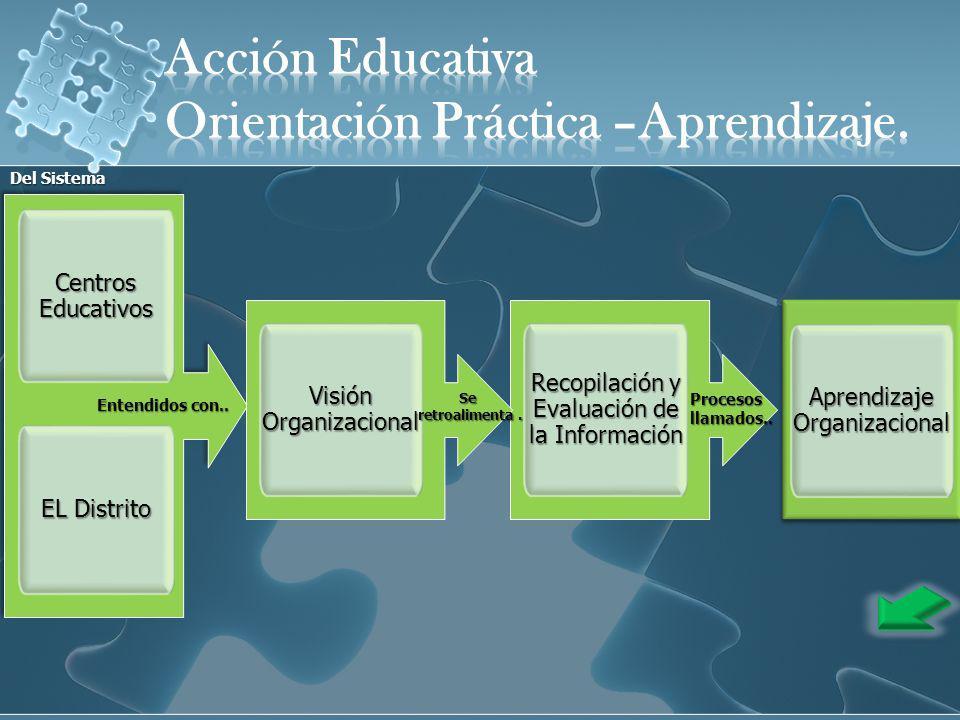 Aprendizaje Organizacional Centros Educativos EL Distrito Entendidos con.. Recopilación y Evaluación de la Información Procesosllamados.. Visión Organ