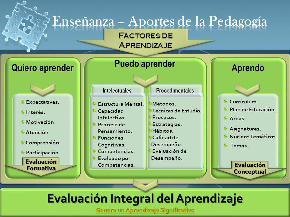 Quiero aprender Puedo aprender Aprendo IntelectualesProcedimentales Expectativas. Interés. Motivación Atención Comprensión. Participación Currículum.