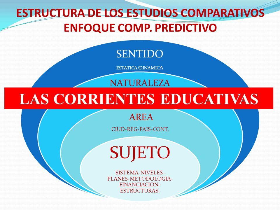 ESTRUCTURA DE LOS ESTUDIOS COMPARATIVOS ENFOQUE COMP. PREDICTIVO SENTIDO ESTATICA/DINAMIC A NATURALEZA DESCRPTIVA / EXPLICATIVA AREA CIUD-REG-PAIS-CON