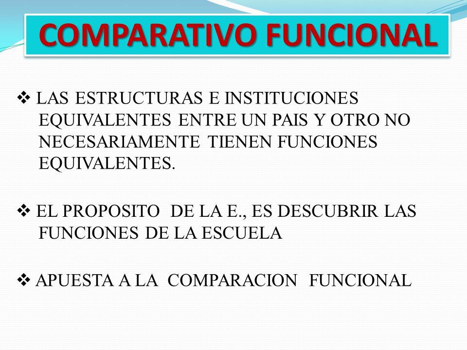 COMPARATIVO FUNCIONAL LAS ESTRUCTURAS E INSTITUCIONES EQUIVALENTES ENTRE UN PAIS Y OTRO NO NECESARIAMENTE TIENEN FUNCIONES EQUIVALENTES. EL PROPOSITO