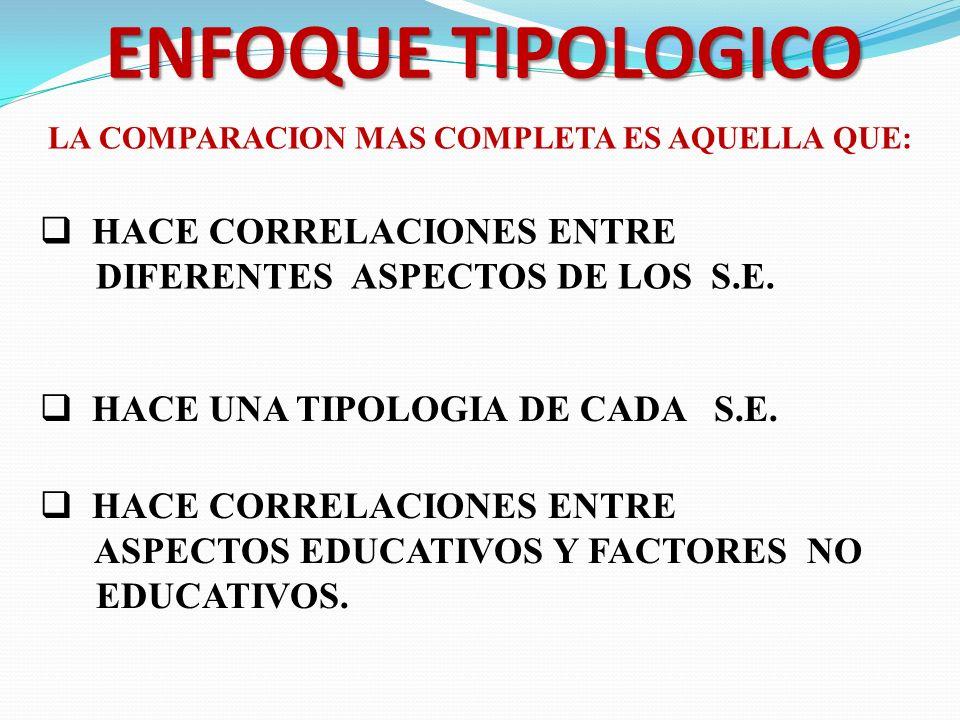ENFOQUE TIPOLOGICO HACE CORRELACIONES ENTRE DIFERENTES ASPECTOS DE LOS S.E. HACE UNA TIPOLOGIA DE CADA S.E. HACE CORRELACIONES ENTRE ASPECTOS EDUCATIV