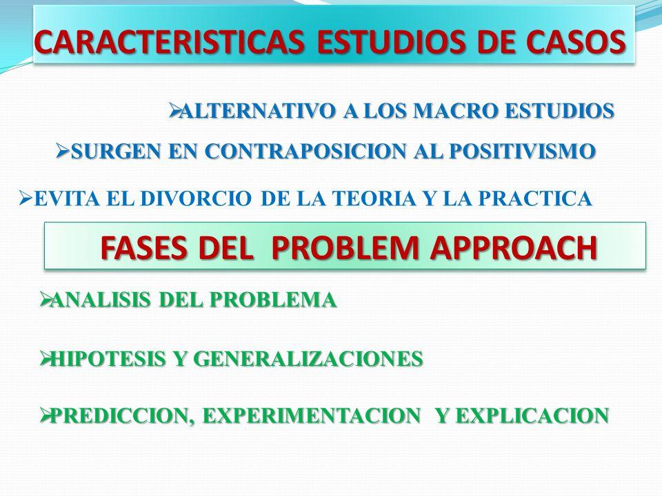 CARACTERISTICAS ESTUDIOS DE CASOS ALTERNATIVO A LOS MACRO ESTUDIOS ALTERNATIVO A LOS MACRO ESTUDIOS SURGEN EN CONTRAPOSICION AL POSITIVISMO SURGEN EN