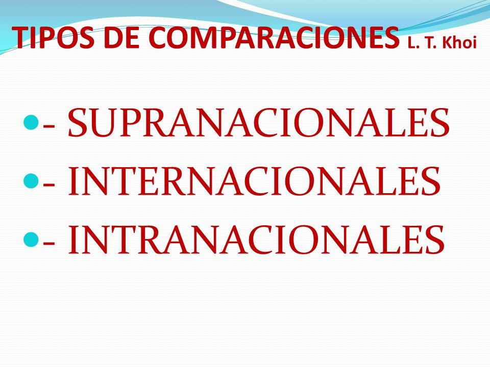 TIPOS DE COMPARACIONES L. T. Khoi - SUPRANACIONALES - INTERNACIONALES - INTRANACIONALES