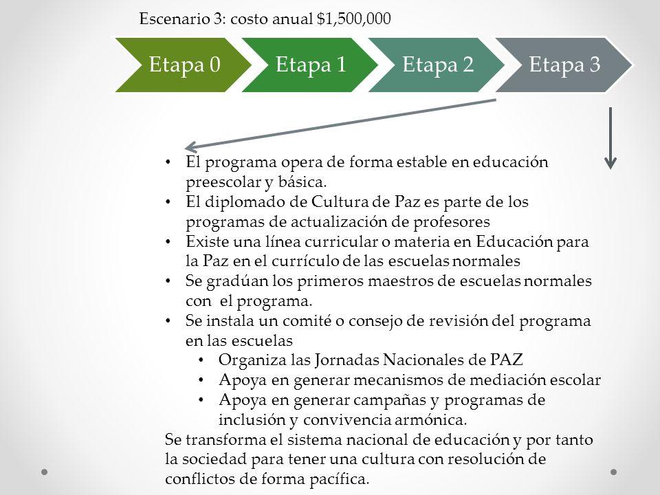 Etapa 0Etapa 1Etapa 2Etapa 3 Escenario 3: costo anual $1,500,000 El programa opera de forma estable en educación preescolar y básica. El diplomado de