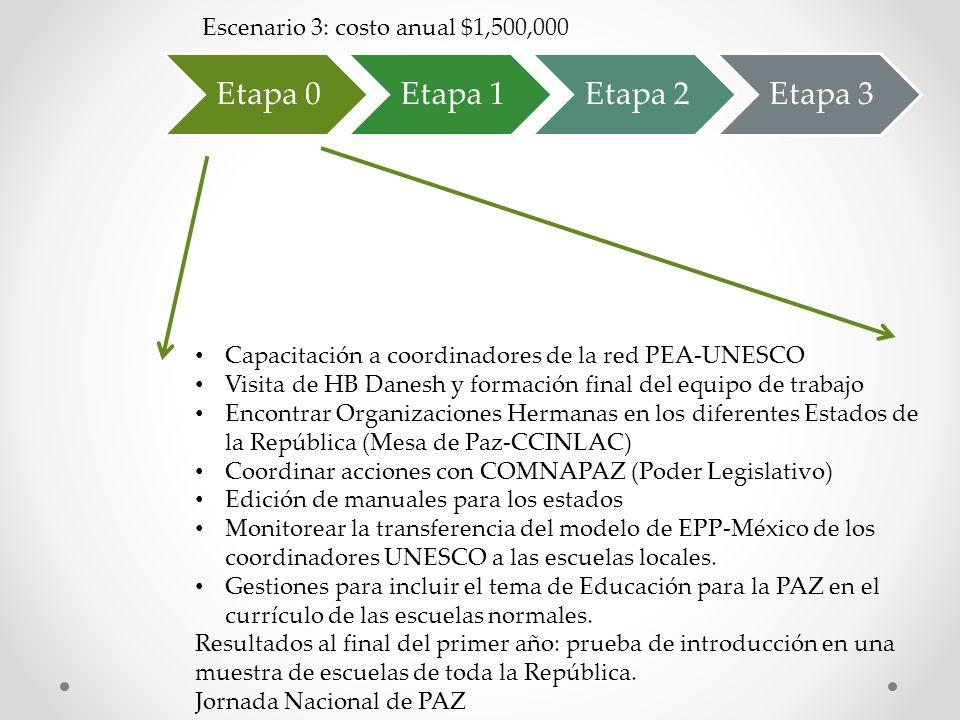 Etapa 0Etapa 1Etapa 2Etapa 3 Escenario 3: costo anual $1,500,000 Capacitación a coordinadores de la red PEA-UNESCO Visita de HB Danesh y formación fin