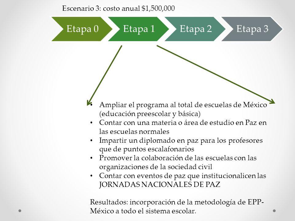 Etapa 0Etapa 1Etapa 2Etapa 3 Ampliar el programa al total de escuelas de México (educación preescolar y básica) Contar con una materia o área de estud