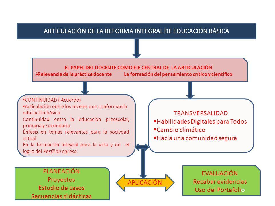 ARTICULACIÓN DE LA REFORMA INTEGRAL DE EDUCACIÓN BÁSICA EL PAPEL DEL DOCENTE COMO EJE CENTRAL DE LA ARTICULACIÓN Relevancia de la práctica docente La formación del pensamiento crítico y científico CONTINUIDAD ( Acuerdo) Articulación entre los niveles que conforman la educación básica Continuidad entre la educación preescolar, primaria y secundaria Énfasis en temas relevantes para la sociedad actual En la formación integral para la vida y en el logro del Perfil de egreso TRANSVERSALIDAD Habilidades Digitales para Todos Cambio climático Hacia una comunidad segura PLANEACIÓN Proyectos Estudio de casos Secuencias didácticas APLICACIÓN EVALUACIÓN Recabar evidencias Uso del Portafolio