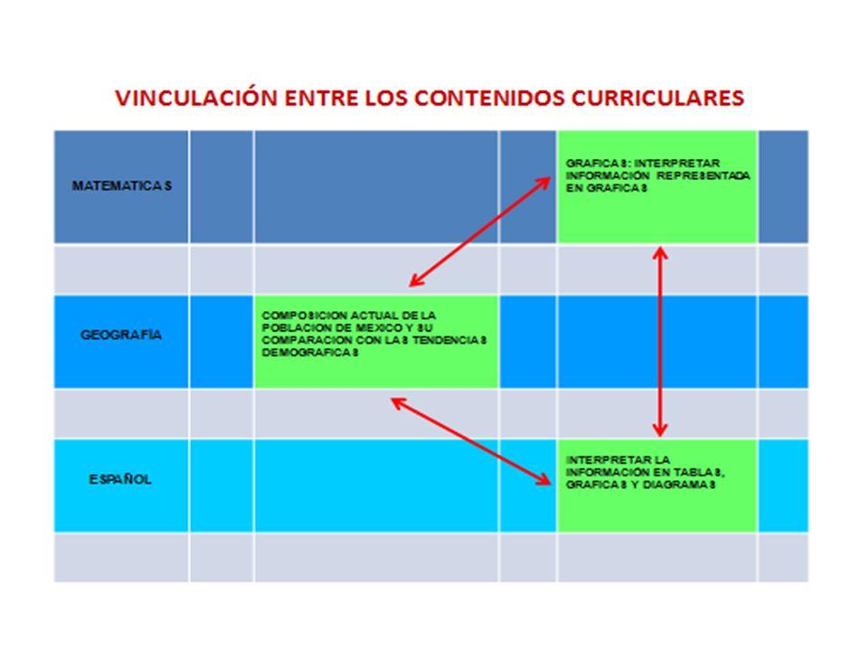 ARTICULACIÓN (PEDAGOGICO Y CURRICULAR) VINCULACIÓN (CURRICULAR CONTENIDOS) TRANSVERSALIDAD EJES TEMÁTICOS ARTICULACION
