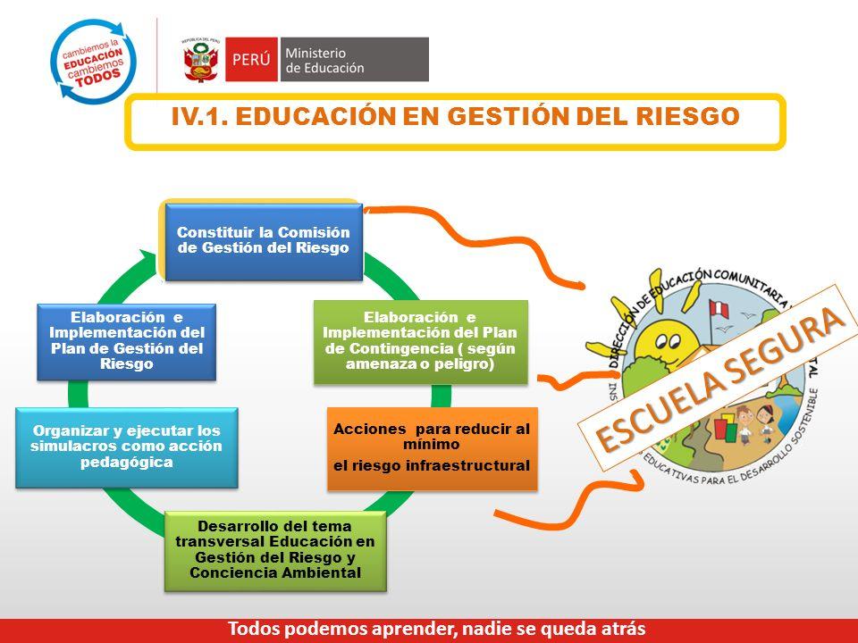 IV.1. EDUCACIÓN EN GESTIÓN DEL RIESGO Acciones para reducir al mínimo el riesgo infraestructural Acciones para reducir al mínimo el riesgo infraestruc