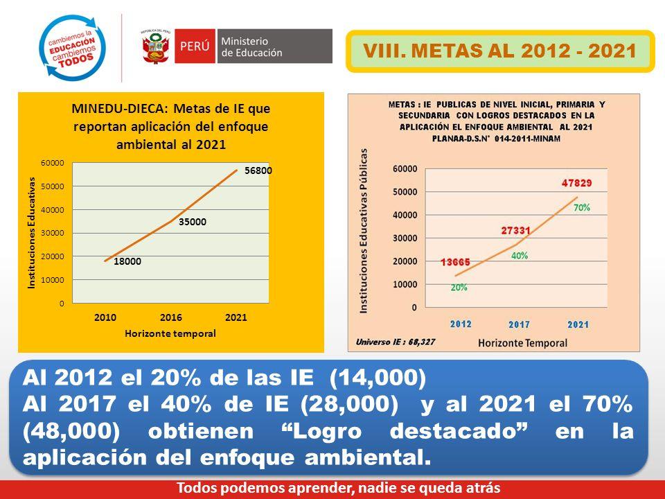 Al 2012 el 20% de las IE (14,000) Al 2017 el 40% de IE (28,000) y al 2021 el 70% (48,000) obtienen Logro destacado en la aplicación del enfoque ambien