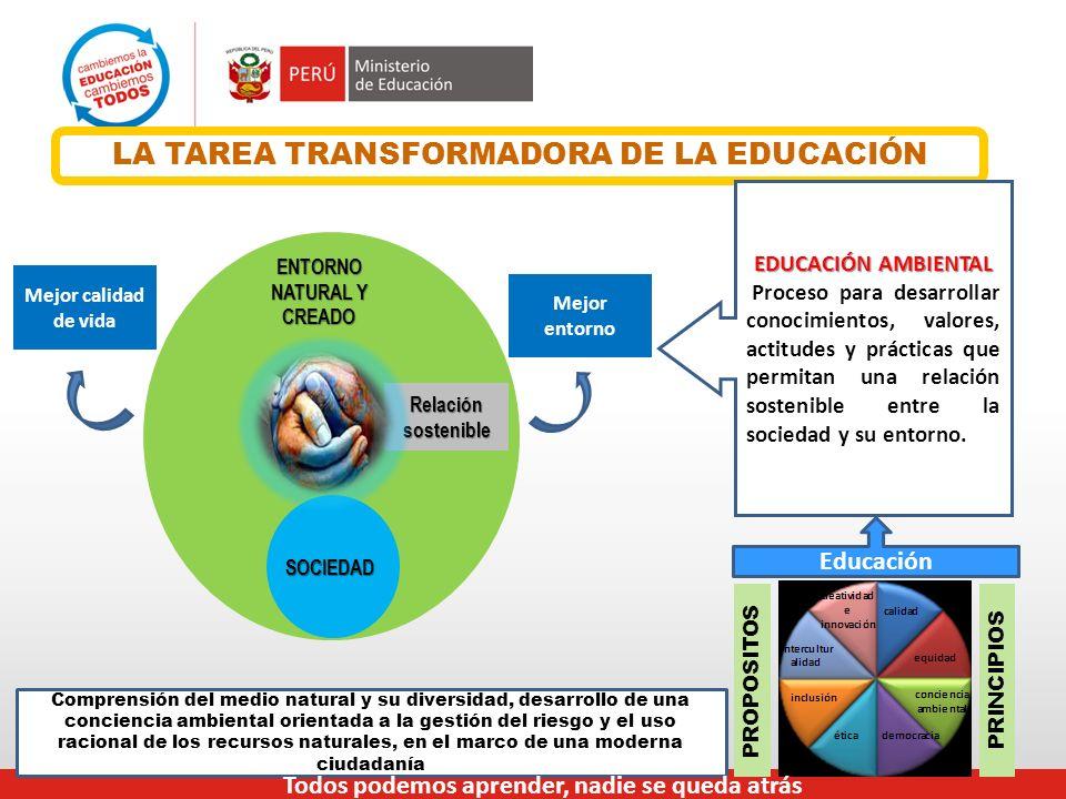 ENTORNO NATURAL Y CREADO SOCIEDAD Mejor calidad de vida Mejor entorno Relación sostenible LA TAREA TRANSFORMADORA DE LA EDUCACIÓN PRINCIPIOS Comprensi