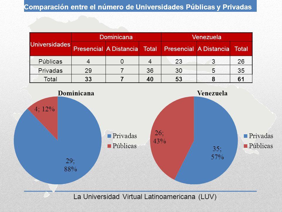 La Universidad Virtual Latinoamericana (LUV) Universidades DominicanaVenezuela PresencialA DistanciaTotalPresencialA DistanciaTotal Públicas40423326 P