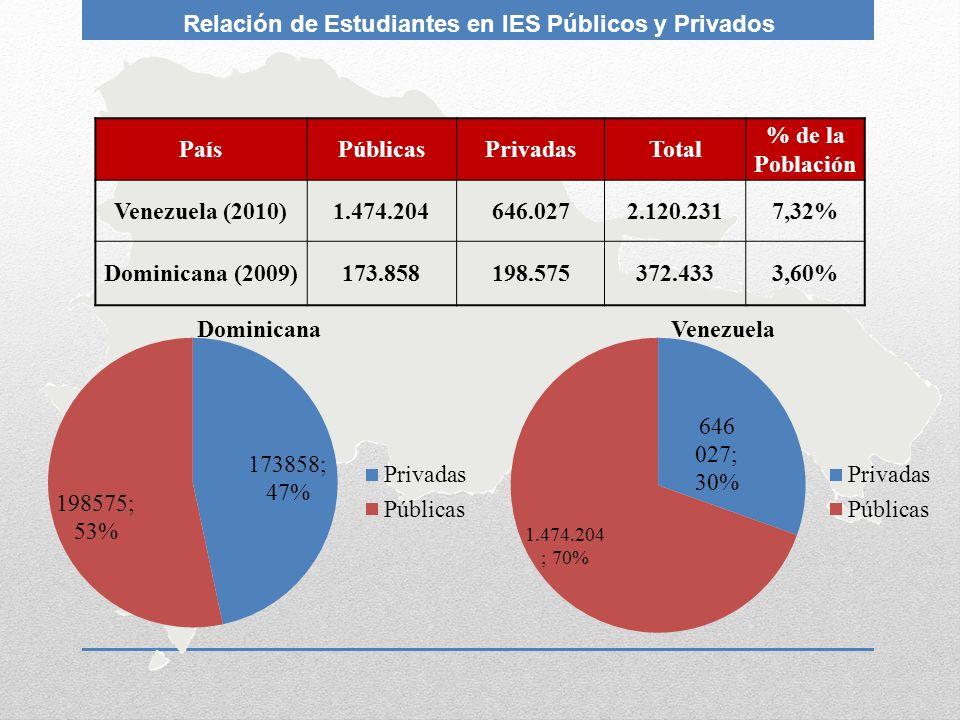 PaísPúblicasPrivadasTotal % de la Población Venezuela (2010)1.474.204646.0272.120.2317,32% Dominicana (2009)173.858198.575372.4333,60% Relación de Est