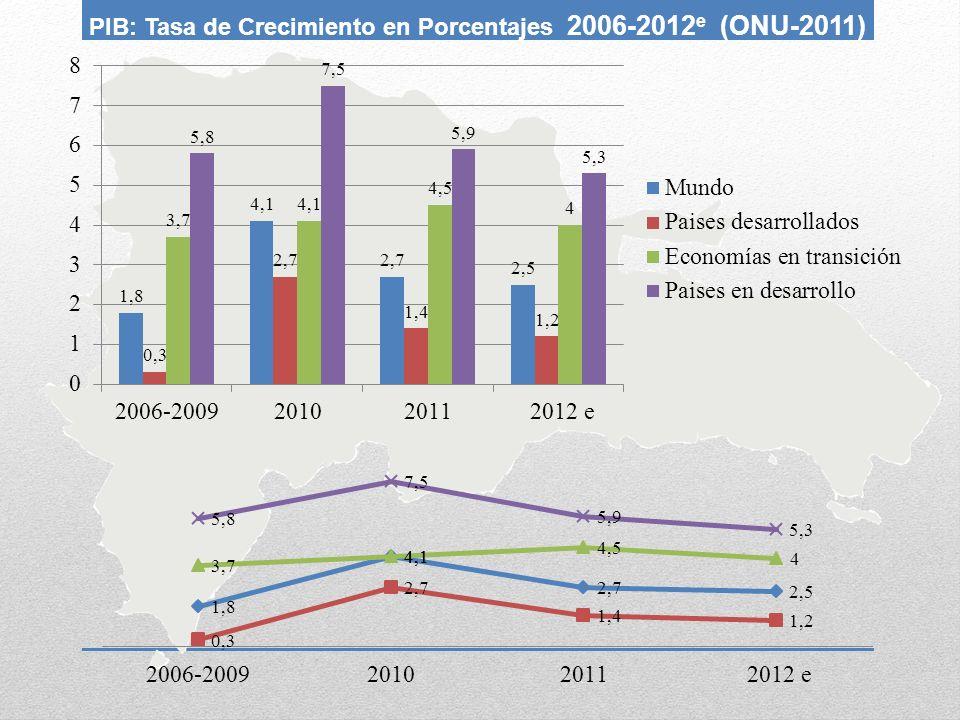 PIB: Tasa de Crecimiento en Porcentajes 2006-2012 e (ONU-2011)