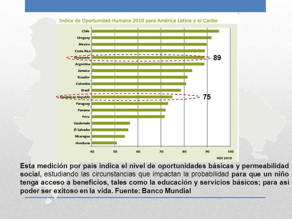 Esta medición por país indica el nivel de oportunidades básicas y permeabilidad social, estudiando las circunstancias que impactan la probabilidad par