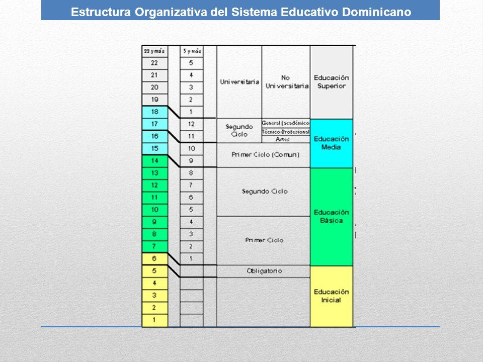 Estructura Organizativa del Sistema Educativo Dominicano