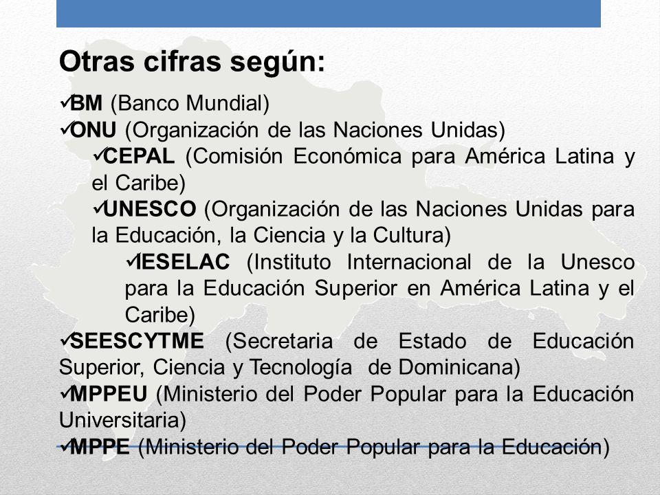 Otras cifras según: BM (Banco Mundial) ONU (Organización de las Naciones Unidas) CEPAL (Comisión Económica para América Latina y el Caribe) UNESCO (Or
