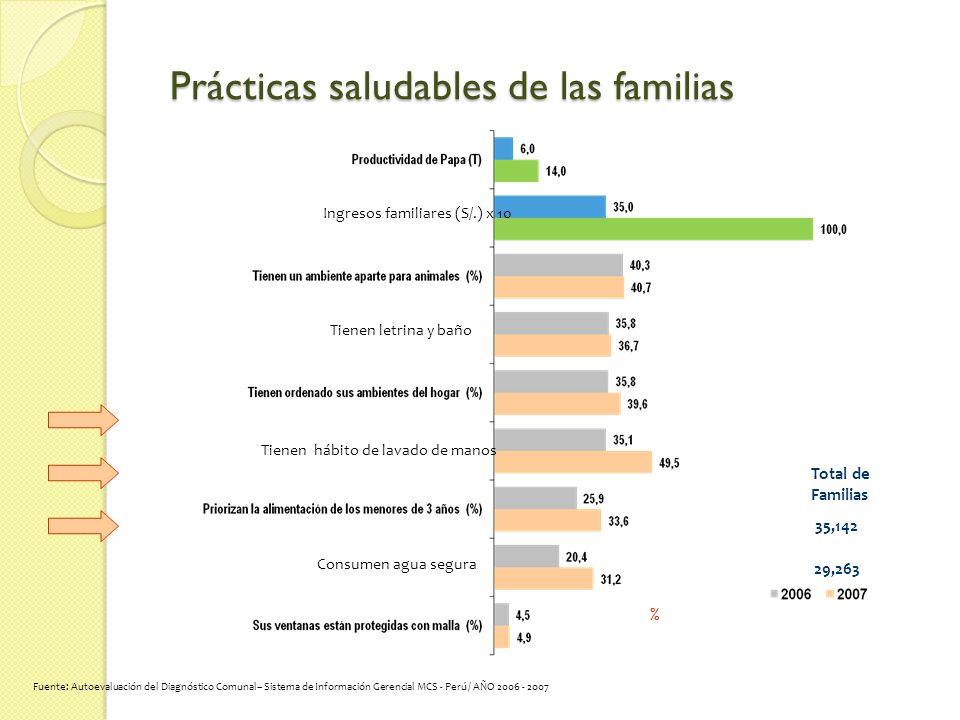 Prácticas saludables de las familias Total de Familias 29,263 35,142 % Fuente: Autoevaluación del Diagnóstico Comunal– Sistema de Información Gerencial MCS - Perú / AÑO 2006 - 2007 Ingresos familiares (S/.) x 10 Tienen letrina y baño Tienen hábito de lavado de manos Consumen agua segura
