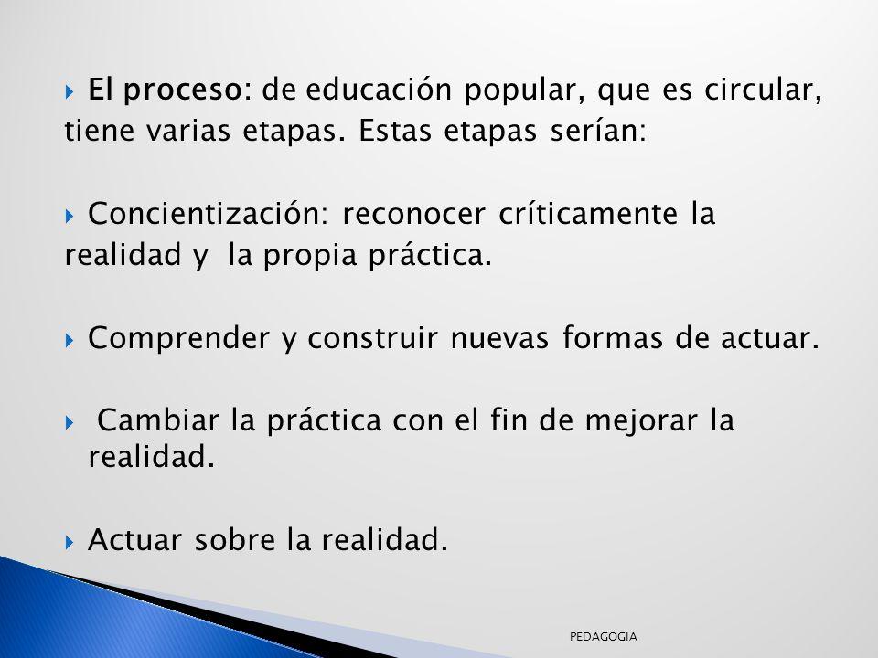 El proceso: de educación popular, que es circular, tiene varias etapas.