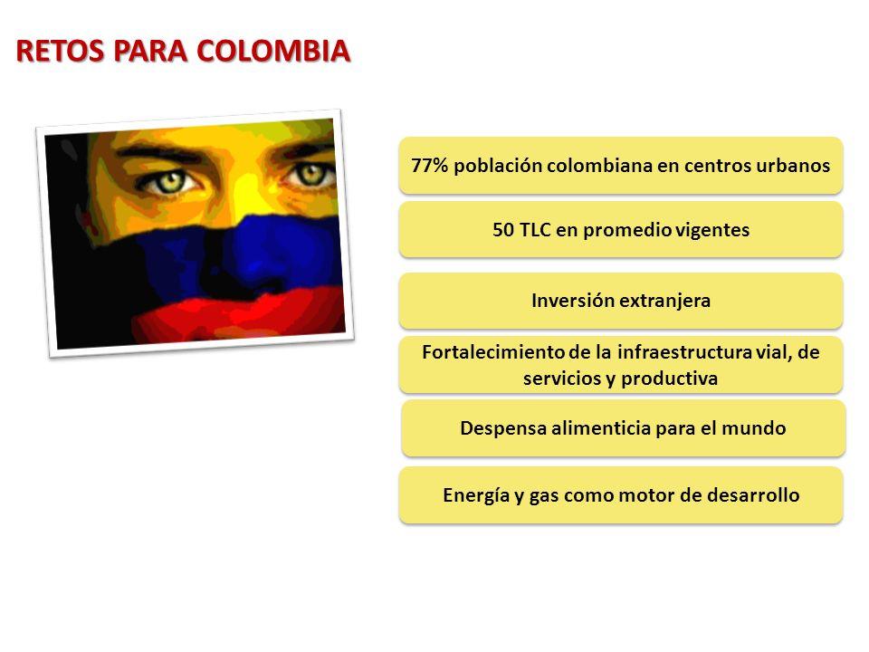 77% población colombiana en centros urbanos 50 TLC en promedio vigentes Inversión extranjera Fortalecimiento de la infraestructura vial, de servicios