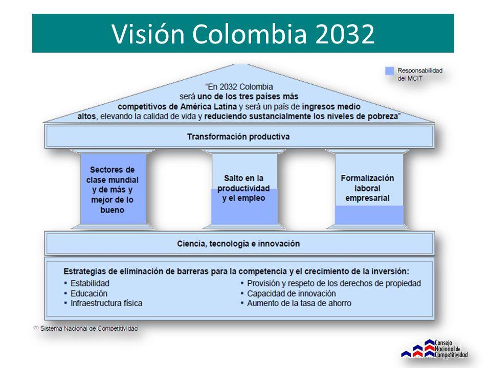 Visión Colombia 2032