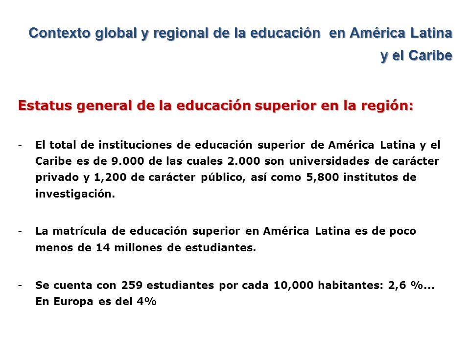 Contexto global y regional de la educación en América Latina y el Caribe Estatus general de la educación superior en la región: -El 60% de la matrícula se concentra en tres países: Brasil (28%), México (17%) y Argentina (14%).