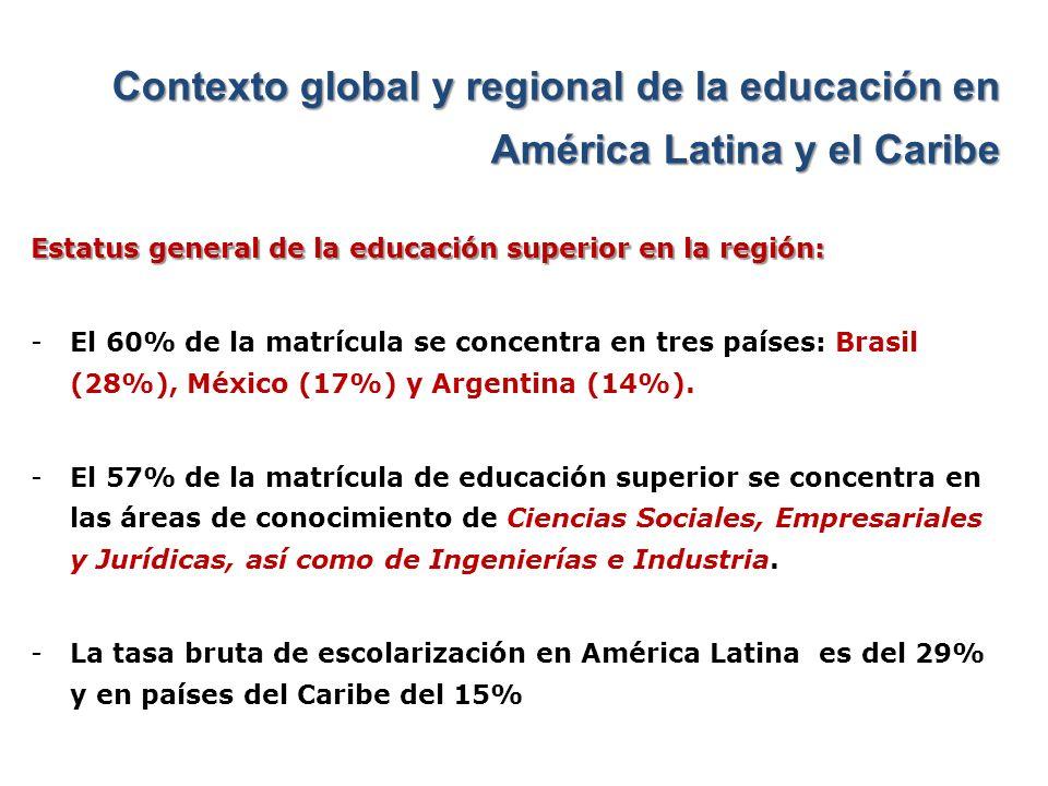 Contexto global y regional de la educación en América Latina y el Caribe Estatus general de la educación superior en la región: -Entre los países que concentran entre el 50% y el 75% de la matrícula en el sector privado se encuentran: Brasil, Chile, El Salvador y Colombia.