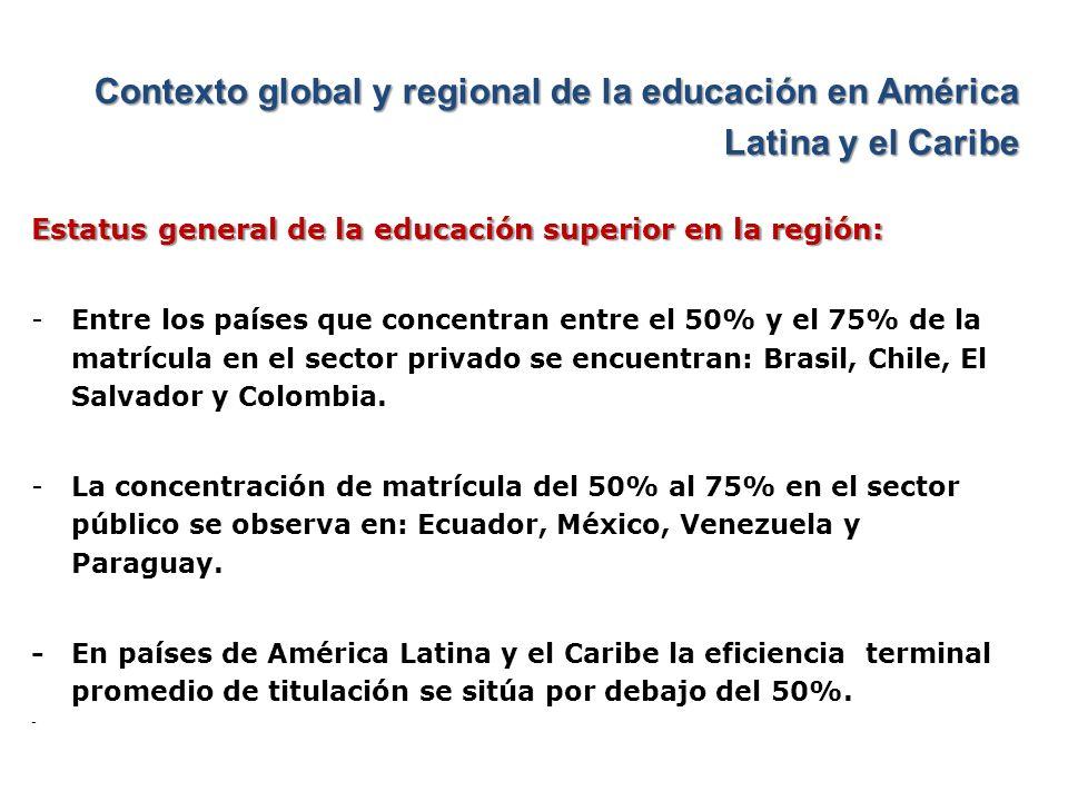Contexto global y regional de la educación en América Latina y el Caribe Estatus general de la educación superior en la región: -65.1% del total de investigadores se encuentran en universidades públicas, lo cual representa el 0.87% de investigadores por cada 1,000 integrantes -América Latina representa el 8% del total de la población mundial, y apenas produce el 2.6% de las publicaciones científicas mundiales, el 0.2% de las patentes y el 0.2% del conocimiento aplicado.