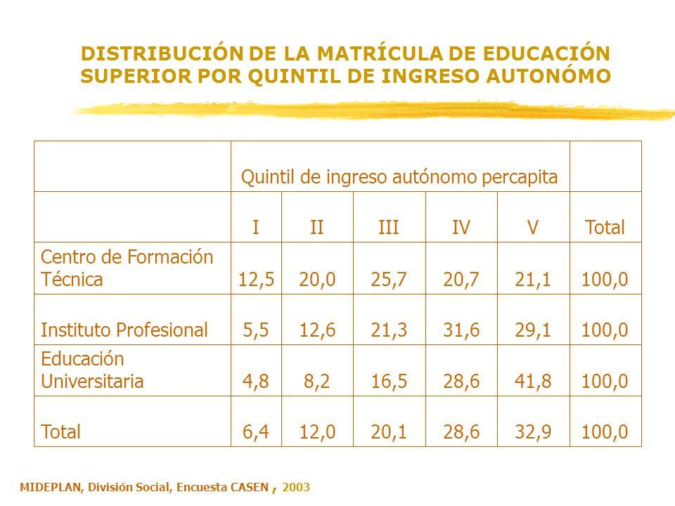 DISTRIBUCIÓN DE LA MATRÍCULA DE EDUCACIÓN SUPERIOR POR QUINTIL DE INGRESO AUTONÓMO 100,032,928,620,112,06,4Total 100,041,828,616,58,24,8 Educación Uni