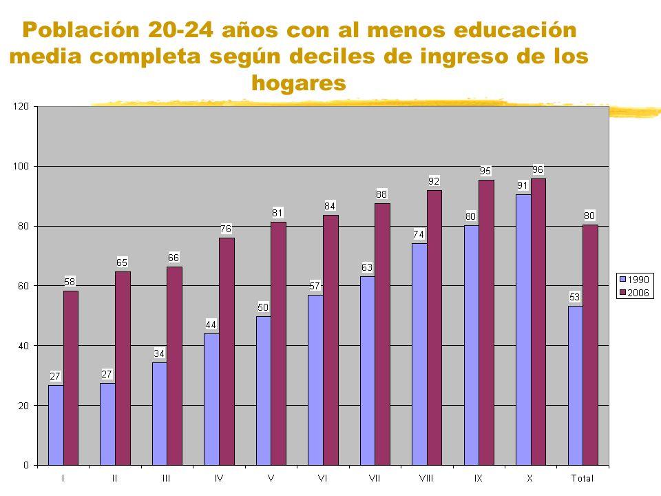 Población 20-24 años con al menos educación media completa según deciles de ingreso de los hogares