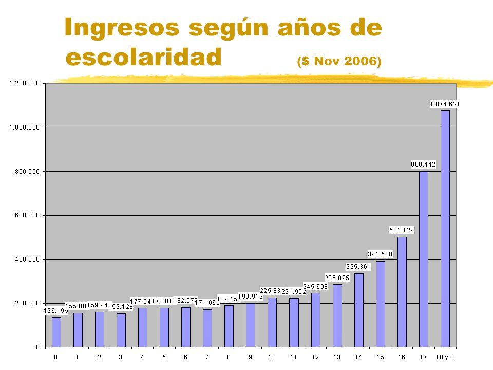 Ingresos según años de escolaridad ($ Nov 2006)